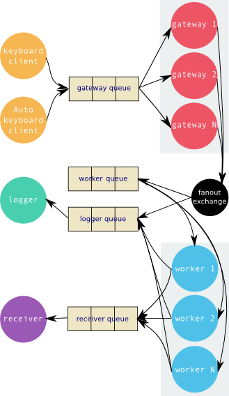 Microservices example structure